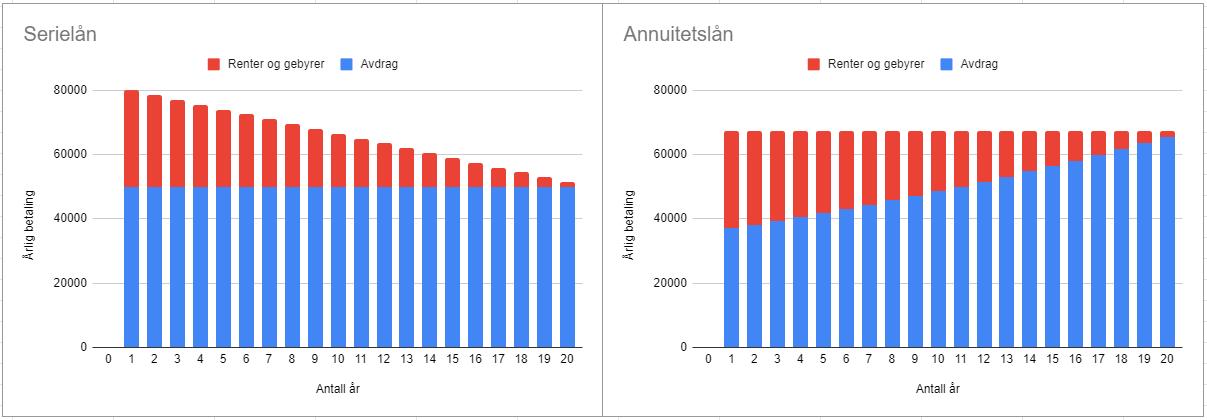 Serielån vs annuitetslån