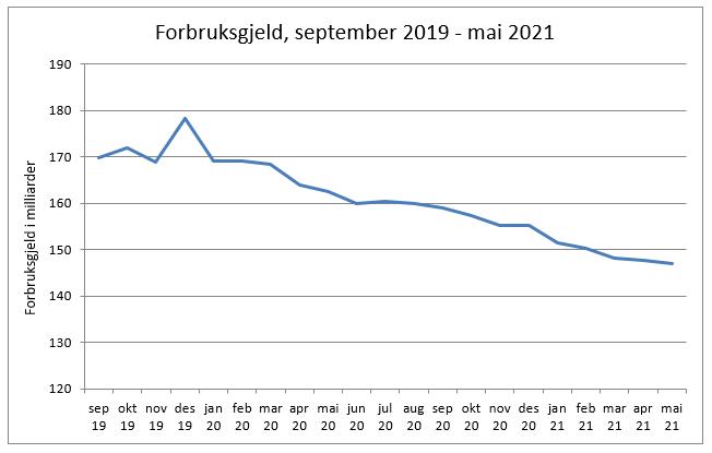 Visuell utvikling av forbruksgjeld i Norge mai 2021